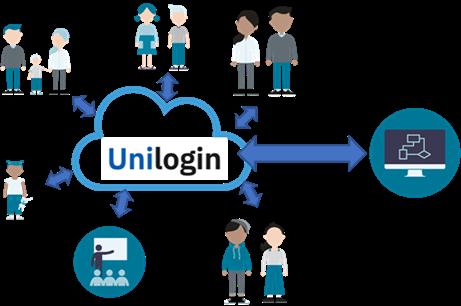 Unilogin kan benyttes af forældre til børn i nogle dagtilbud og i grundskolen, af elever i grundskolen samt af lærere og pædagogisk personale og giver adgang til kommunikationsløsninger og en lang række pædagogiske værktøjer.