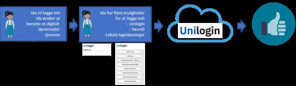 Som bruger findes der flere måder at logge ind på. Foruden Unilogin, kan NemID og lokale loginløsninger benyttes. Unilogin-brokeren sikrer at tjenesten, som brugeren ønsker at logge ind på, får de nødvendige oplysninger til at genkende brugeren.