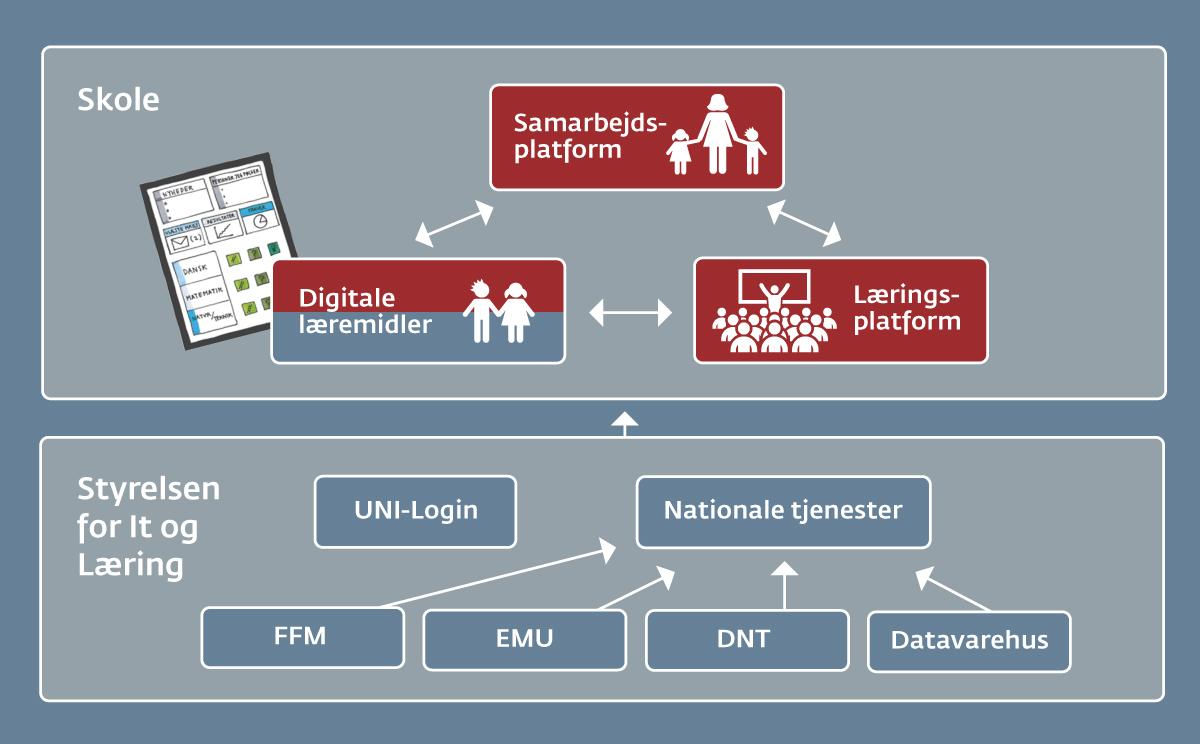 Grafik der forklarer integrationsplatformen